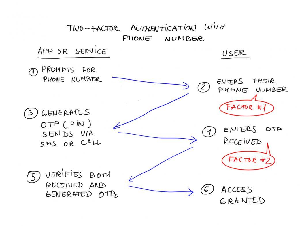 2 Factor Authentication diagram