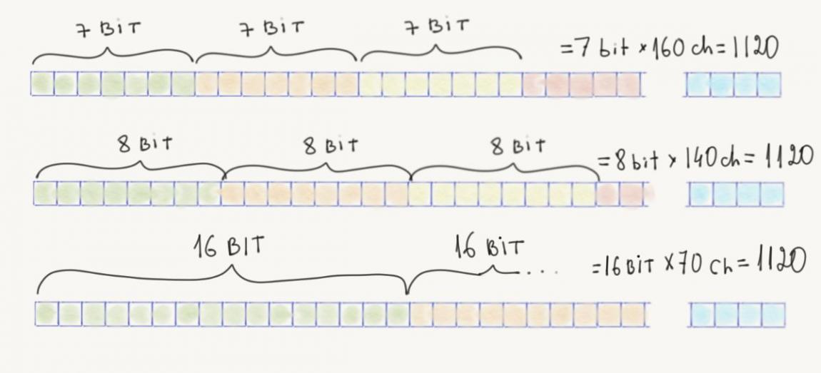 SMS 7-bit, 8-bit, 16-bit encodings