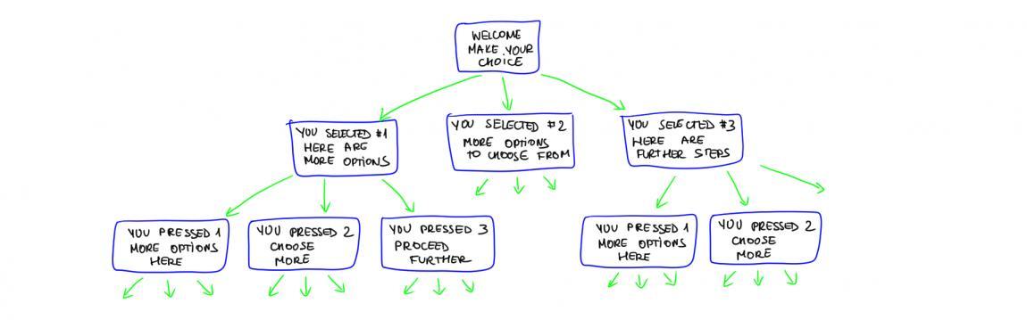 IVR Script Tree