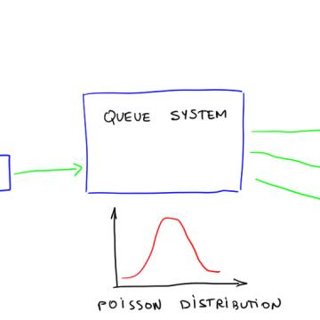 Queues and Capacity Calculations in Telecom Systems