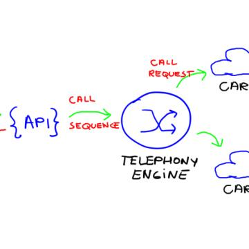Voice API with SIP routing and carrier registration