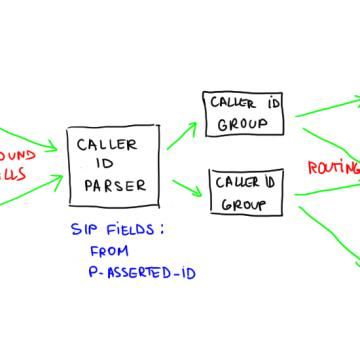 Caller ID Based Voice Call Routing and Charging