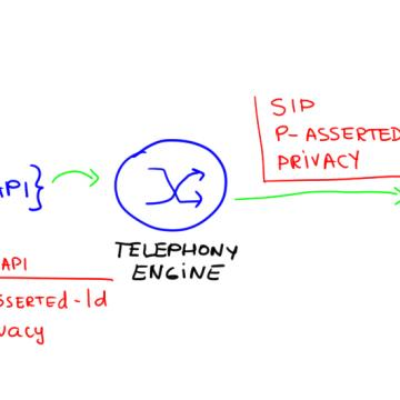 API voice call with SIP Identity and Privacy headers