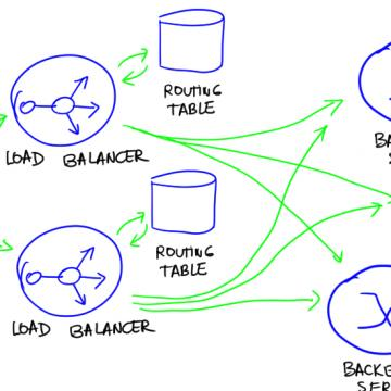 HA SIP Load balancer