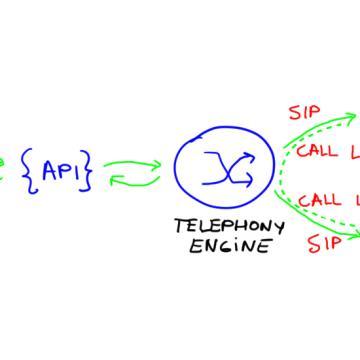 Voice Callback via API