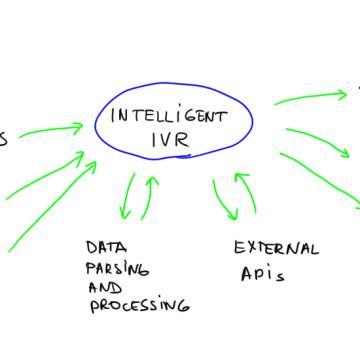 Intelligent Interactive Voice Response