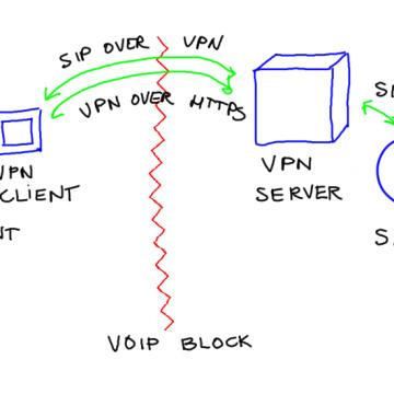 Blocking of VoIP services and VPN