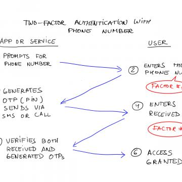 Two Factor Authentication with SMS and Voice Calling