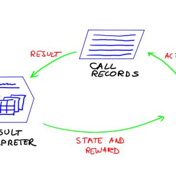 VoIP routing part: 4. Least cost routing and beyond