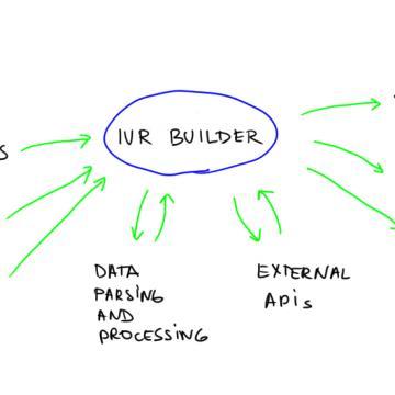 IVR builder