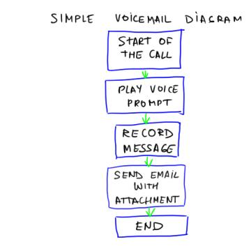 Voice Mail Diagram
