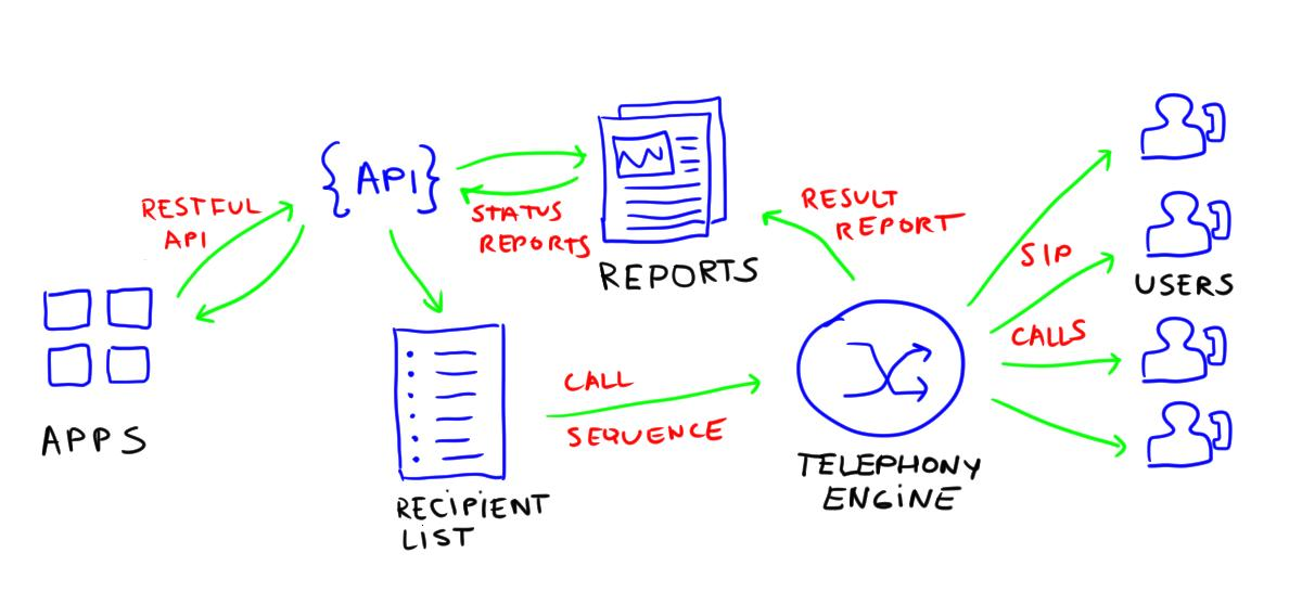 API VoIP Calls to multiple users
