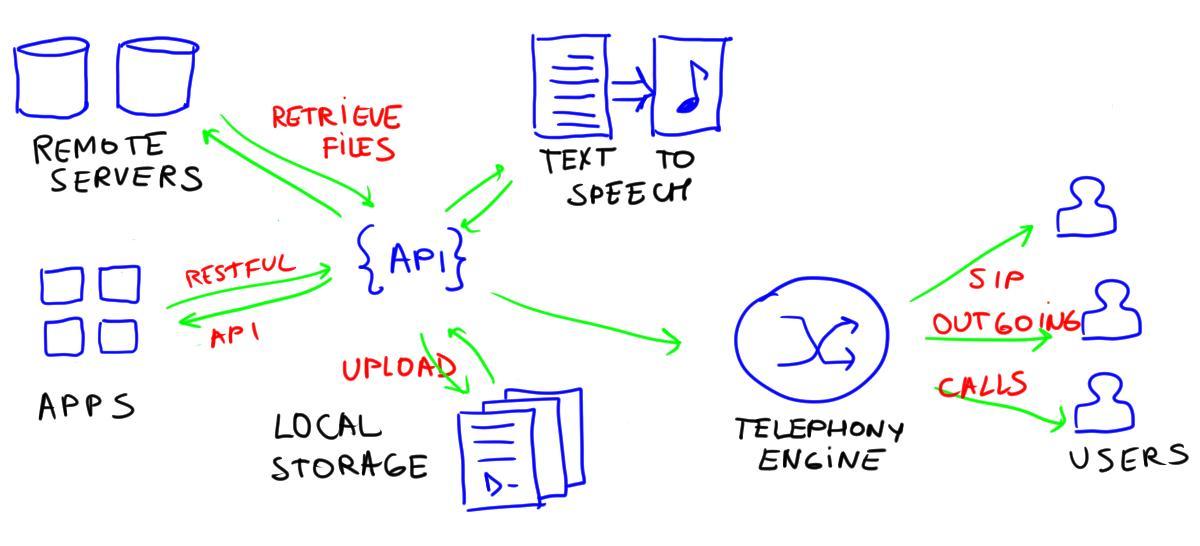 REST API SIP calls