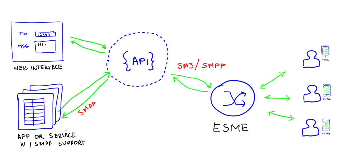 SMS diagram