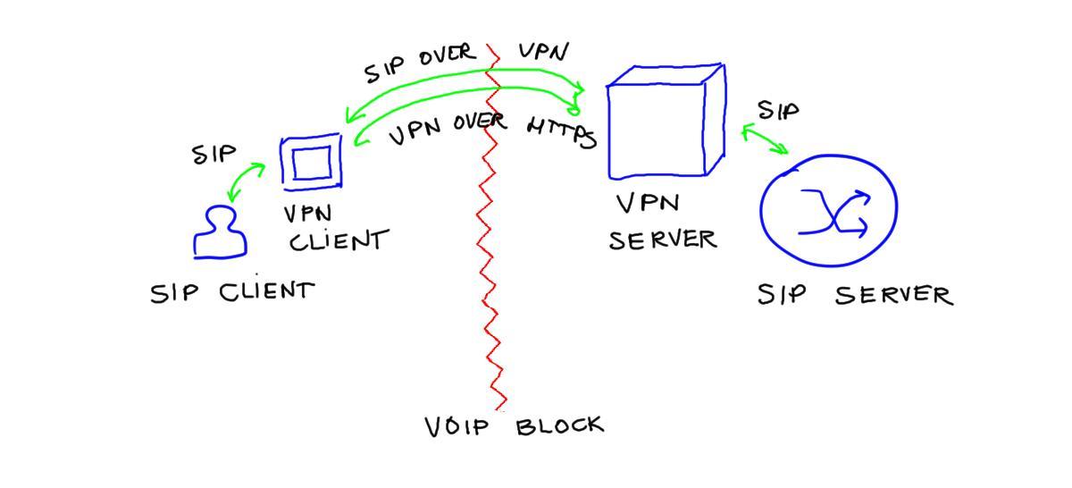 SIP over VPN
