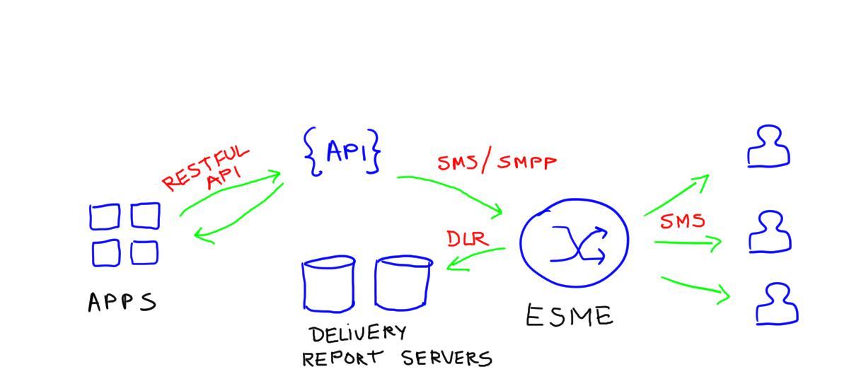 2FA with SMS API