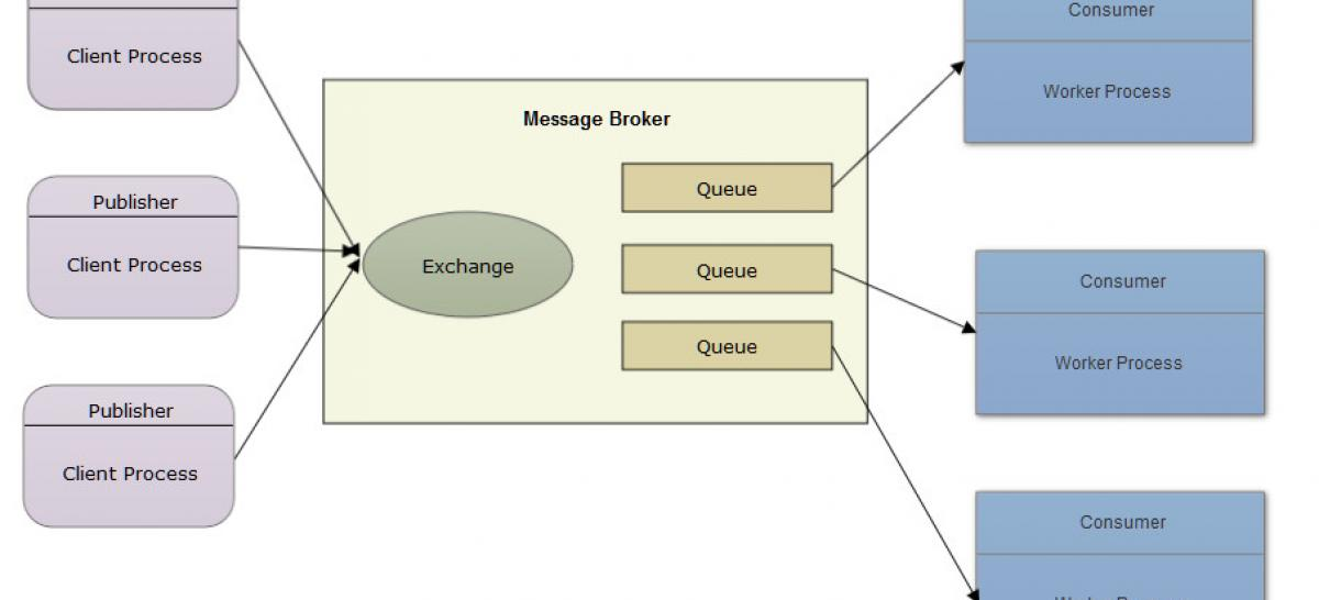 AMQP based messaging