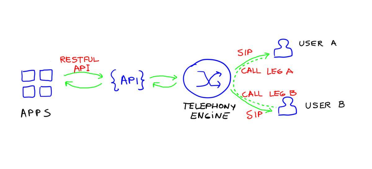 callback API