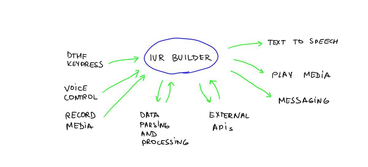 Announcing IVR Builder