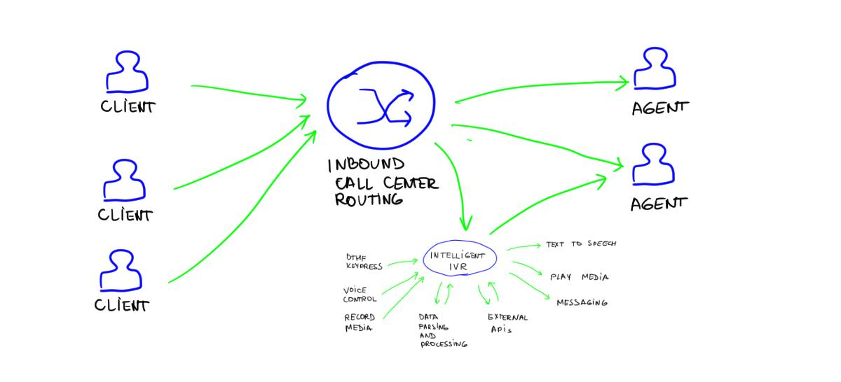 Call Center with IVR